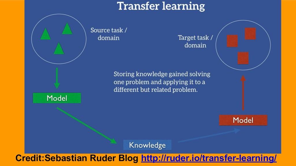 Transfer learning Credit:Sebastian Ruder Blog h...