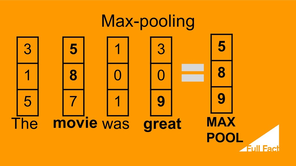 Max-pooling The movie was great 3 1 5 5 8 7 1 0...