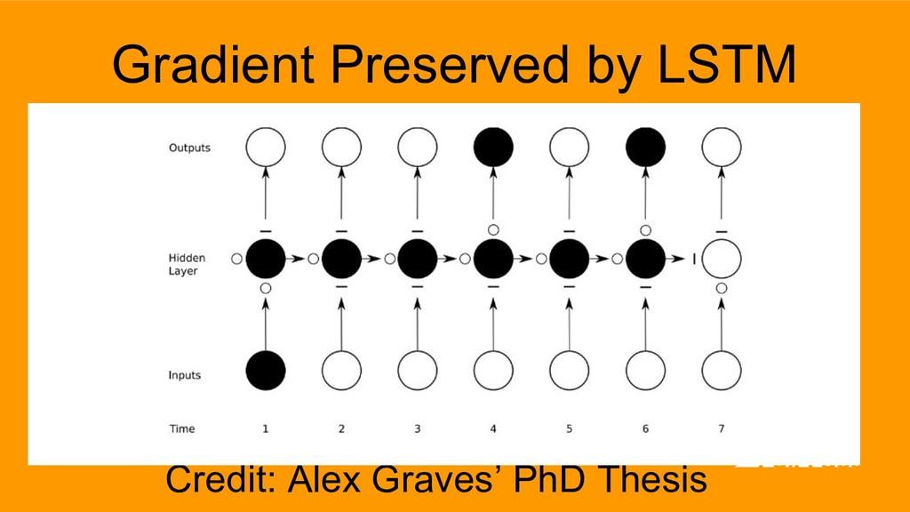 Credit: Alex Graves' PhD Thesis Gradient Preser...