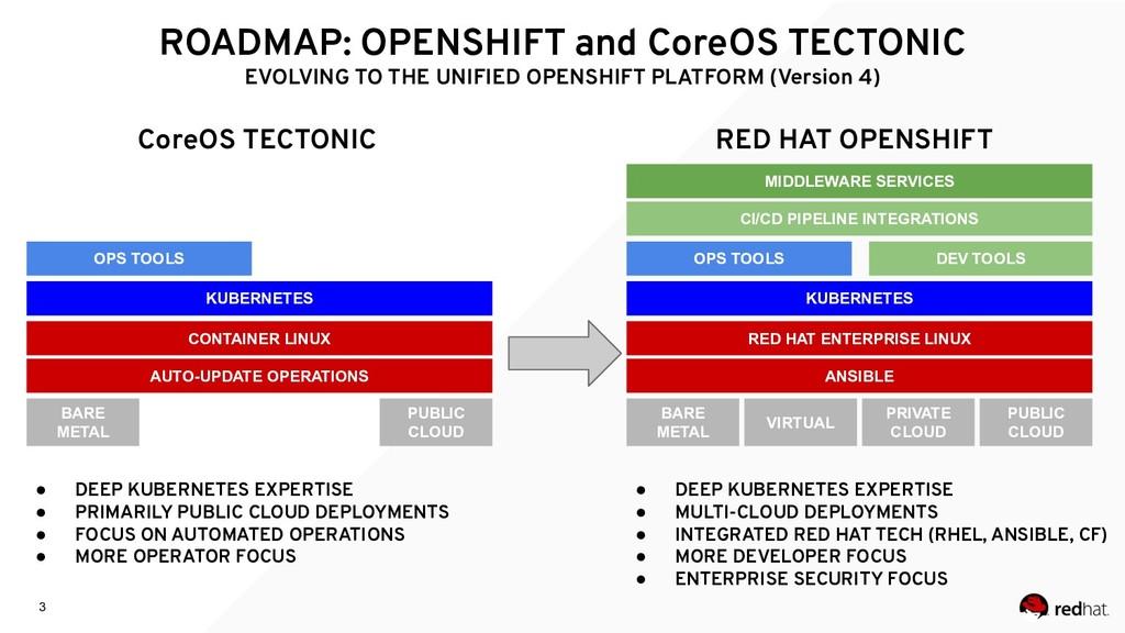 3 ROADMAP: OPENSHIFT and CoreOS TECTONIC EVOLVI...