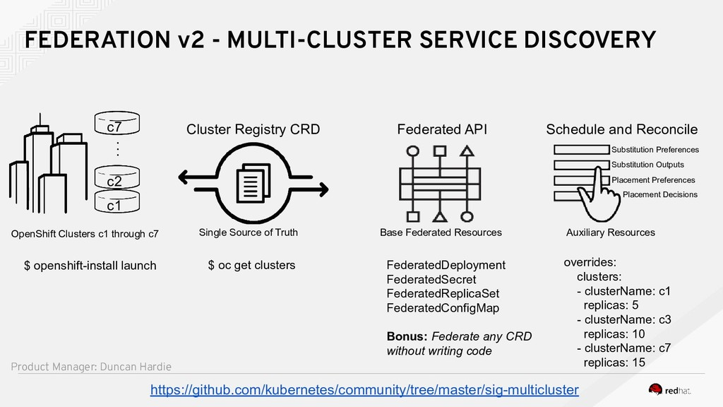 FEDERATION v2 - MULTI-CLUSTER SERVICE DISCOVERY...