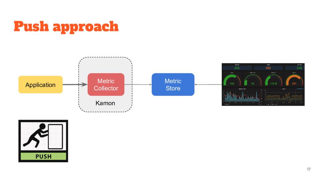 Kamon Push approach Metric Store Application Me...
