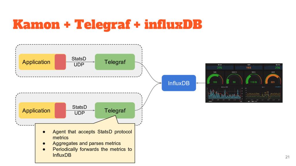 Kamon + Telegraf + influxDB Application Telegra...