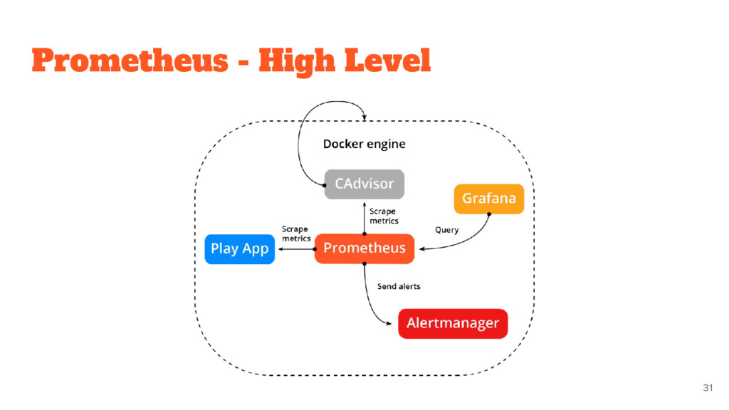 Prometheus - High Level 31