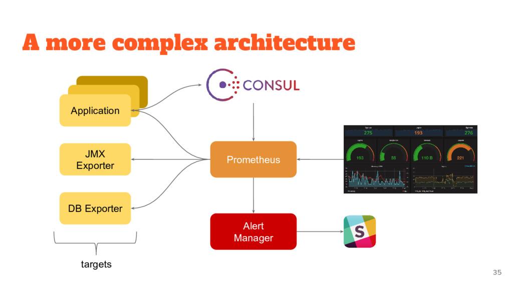 Application Application Application Prometheus ...