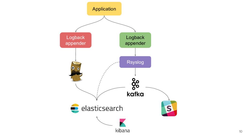 Application Logback appender Logback appender R...