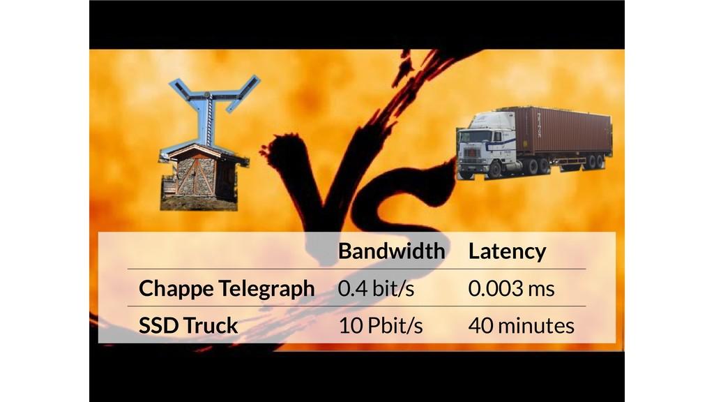Bandwidth Latency Chappe Telegraph 0.4 bit/s 0....