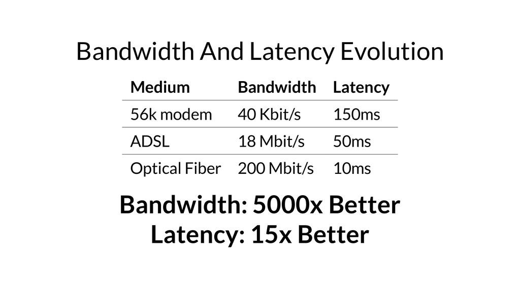 Bandwidth And Latency Evolution Medium Bandwidt...