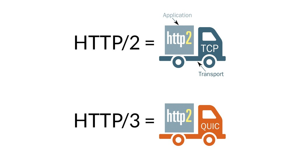 HTTP/2 = TCP Application Transport HTTP/3 = QUIC