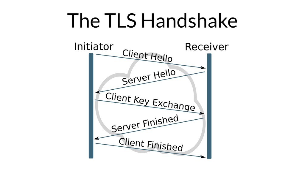 The TLS Handshake