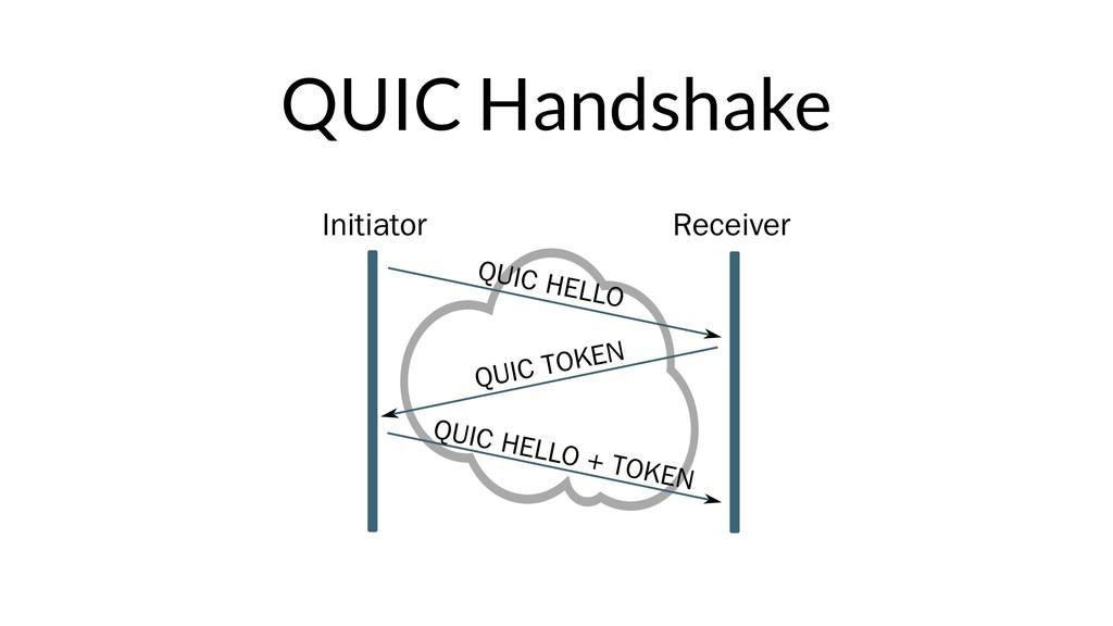 QUIC Handshake Initiator Receiver QUIC HELLO QU...