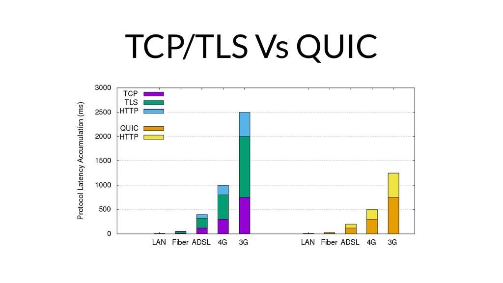 TCP/TLS Vs QUIC
