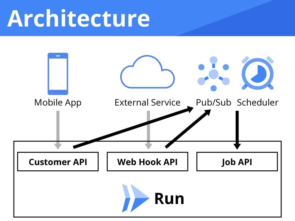 Architecture Run Scheduler Pub/Sub Mobile App E...