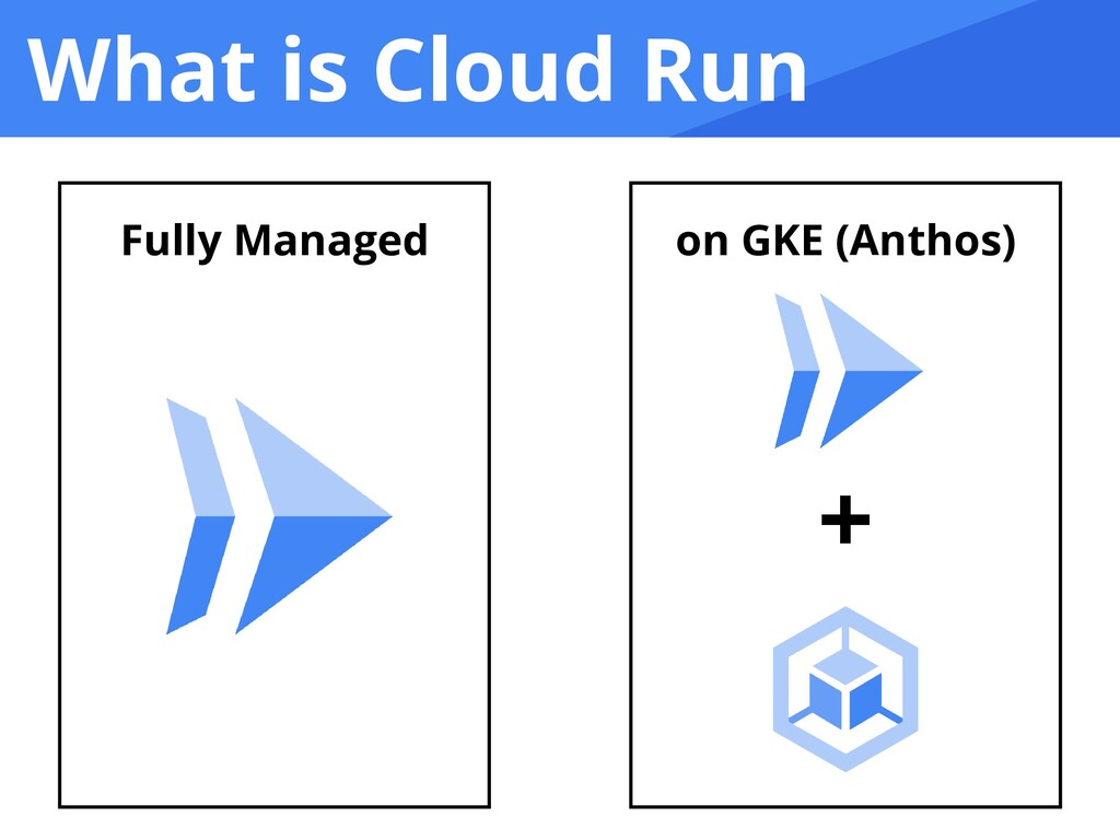 What is Cloud Run on GKE (Anthos) + Fully Manag...