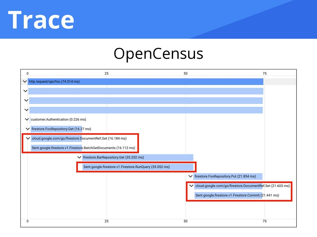 Trace OpenCensus