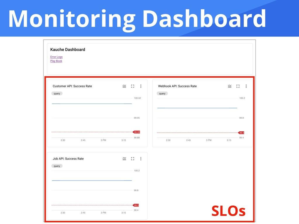 Monitoring Dashboard SLOs