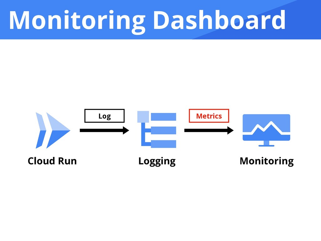 Monitoring Dashboard Cloud Run Logging Monitori...