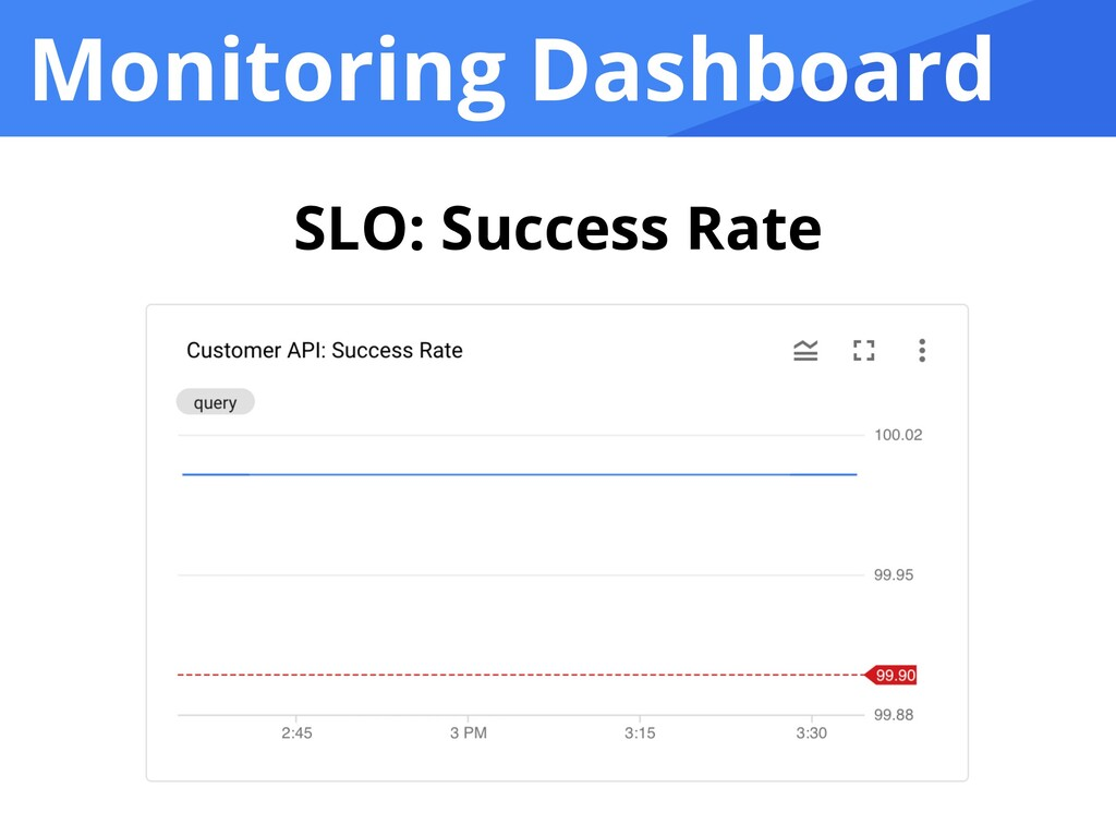 Monitoring Dashboard SLO: Success Rate