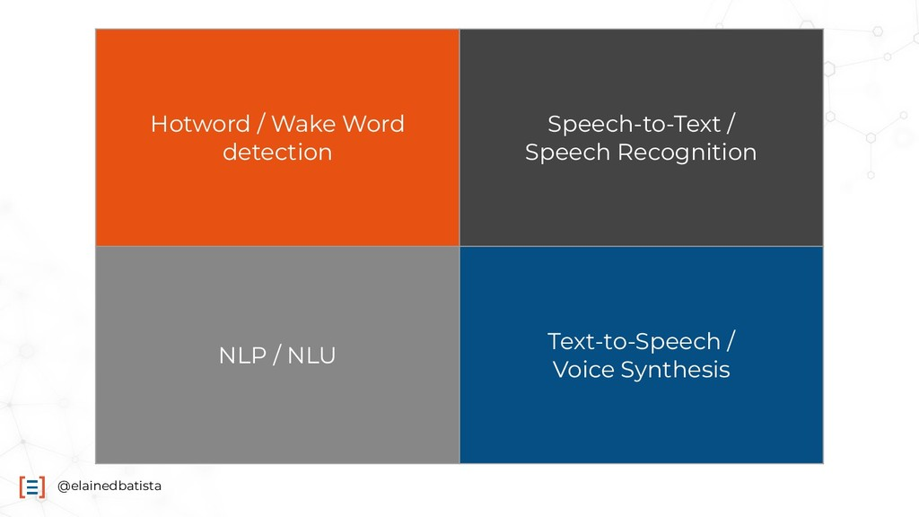 @elainedbatista Hotword / Wake Word detection S...