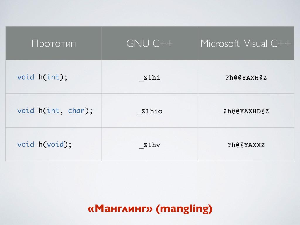 Прототип GNU C++ Microsoft Visual C++ void h(in...