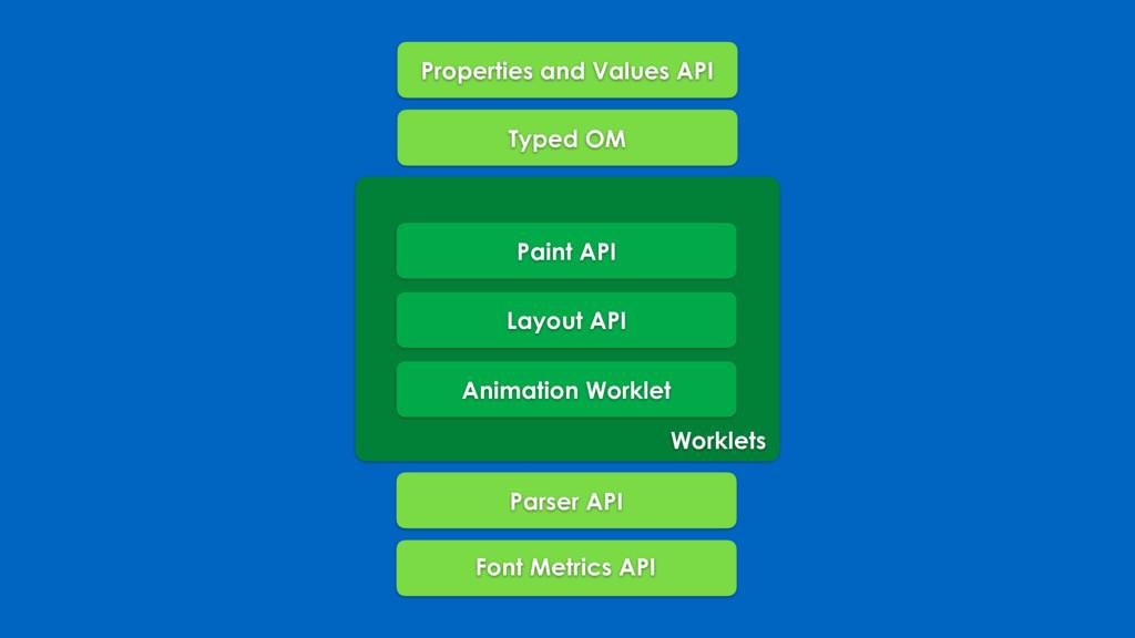 Properties and Values API Typed OM Paint API La...