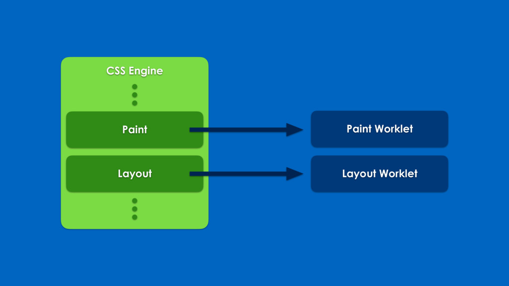 CSS Engine Layout Paint Layout Worklet Paint Wo...