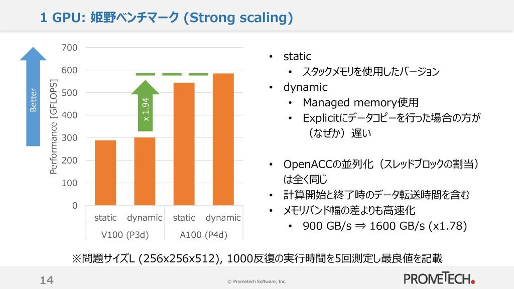 © Prometech Software, Inc. 1 GPU: 姫野ベンチマーク (Str...