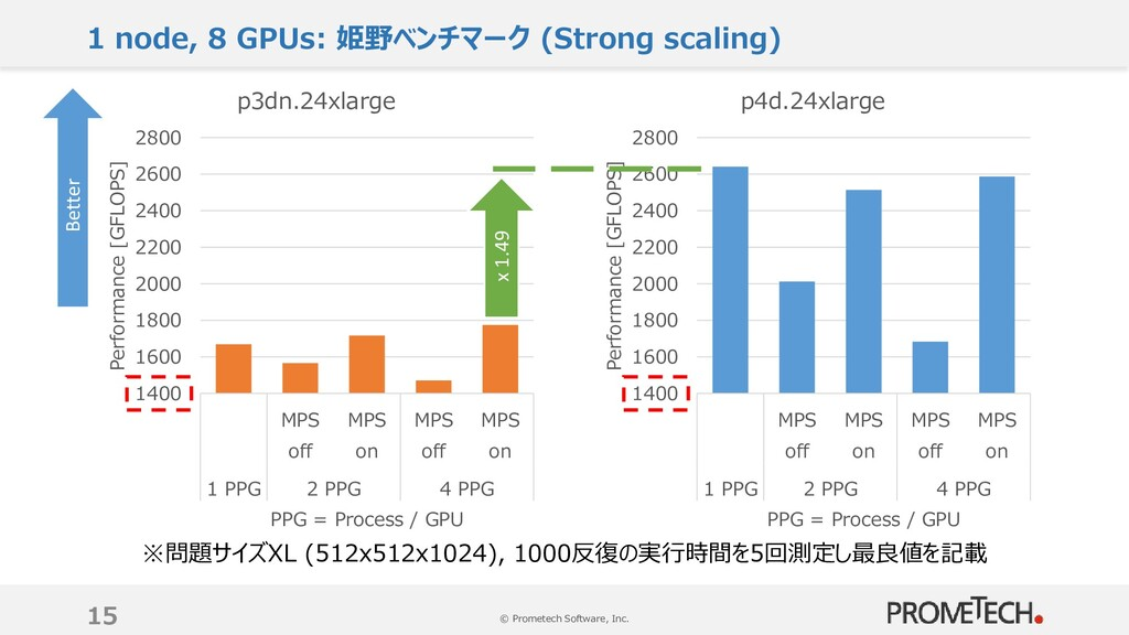 © Prometech Software, Inc. 1 node, 8 GPUs: 姫野ベン...