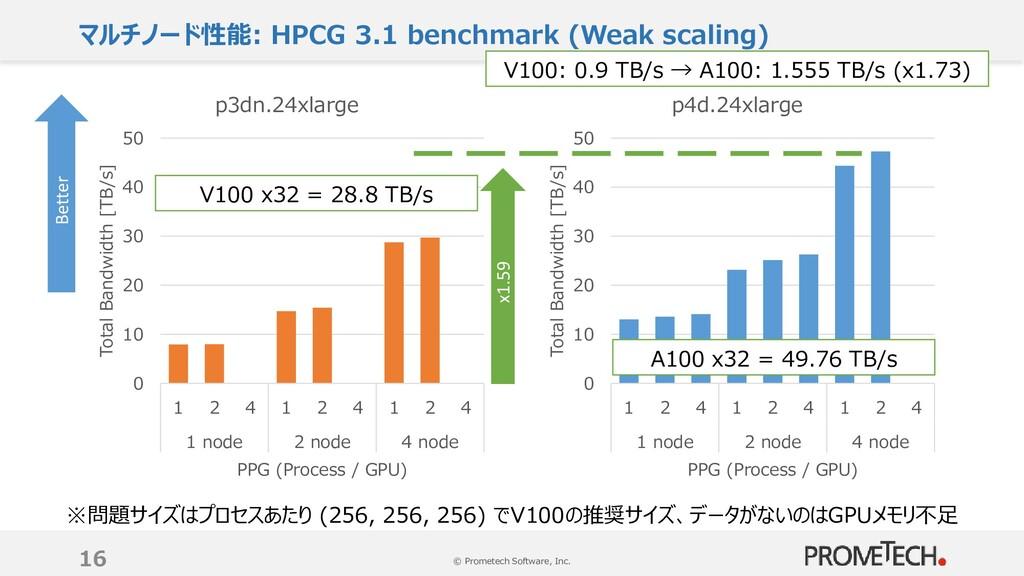 © Prometech Software, Inc. マルチノード性能: HPCG 3.1 b...