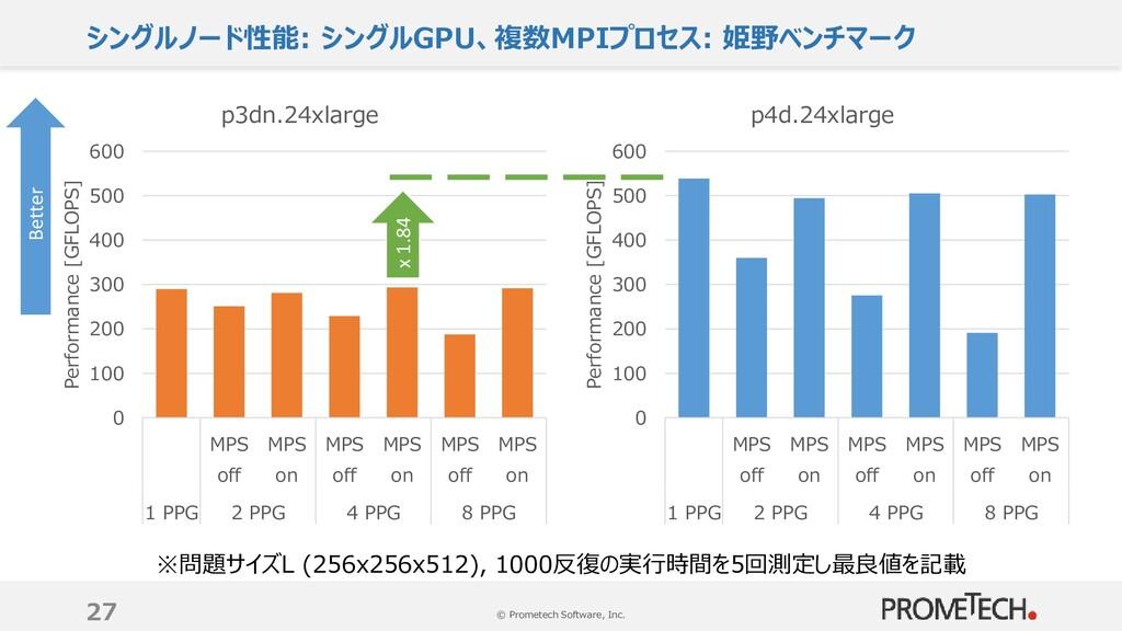 © Prometech Software, Inc. シングルノード性能: シングルGPU、複...