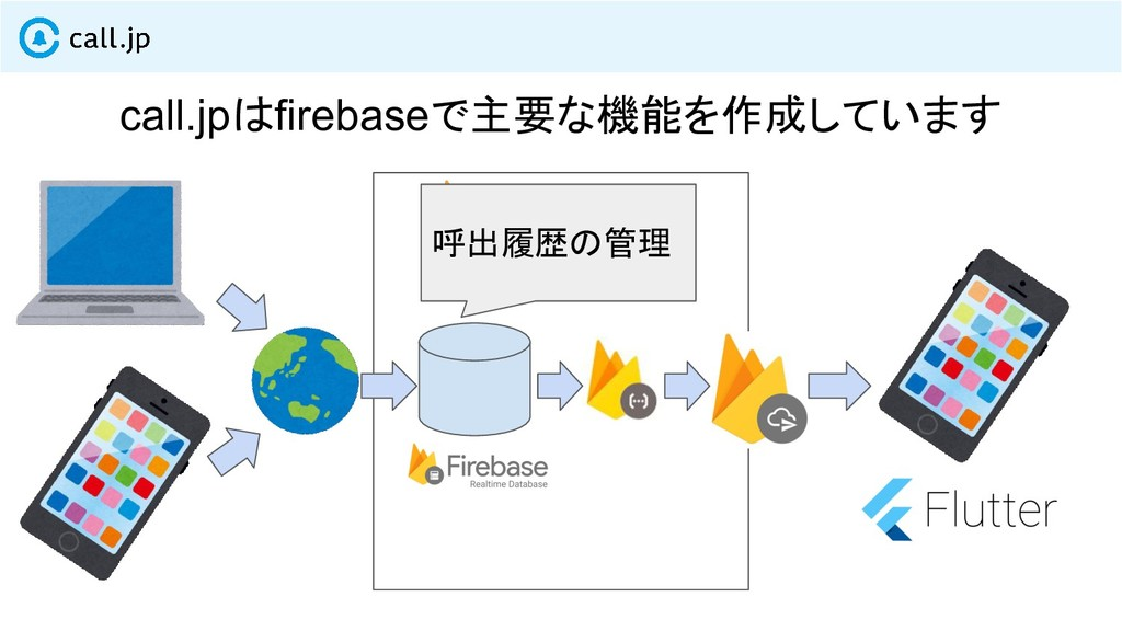 call.jpはfirebaseで主要な機能を作成しています 呼出履歴の管理