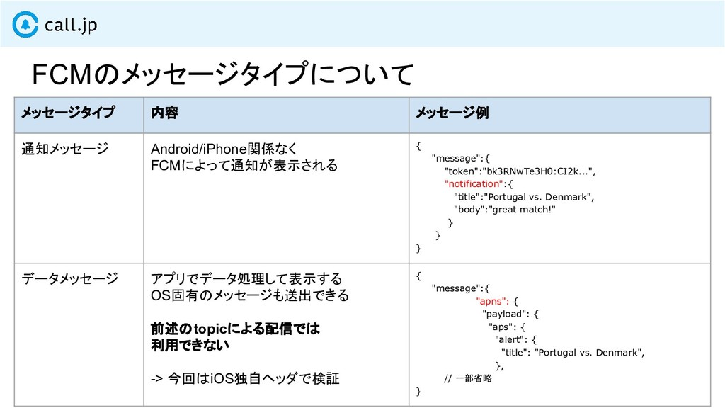 メッセージタイプ 内容 メッセージ例 通知メッセージ Android/iPhone関係なく F...