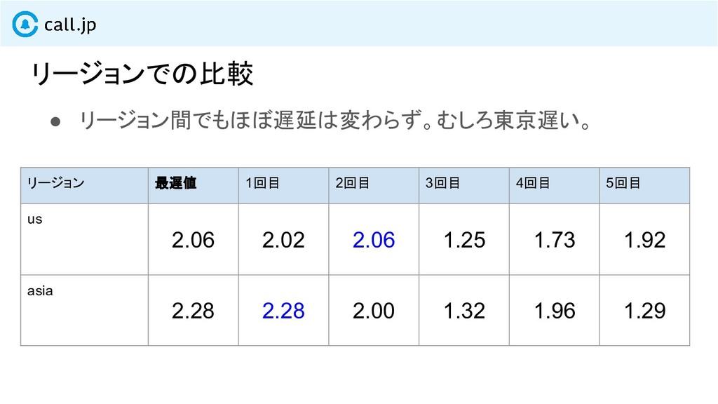 リージョンでの比較 リージョン 最遅値 1回目 2回目 3回目 4回目 5回目 us 2.06...