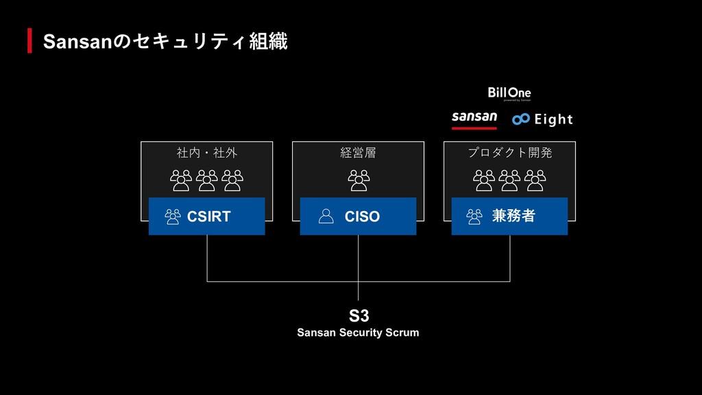 Sansanのセキュリティ組織 社内・社外 CSIRT 経営層 CISO プロダクト開発 兼務...