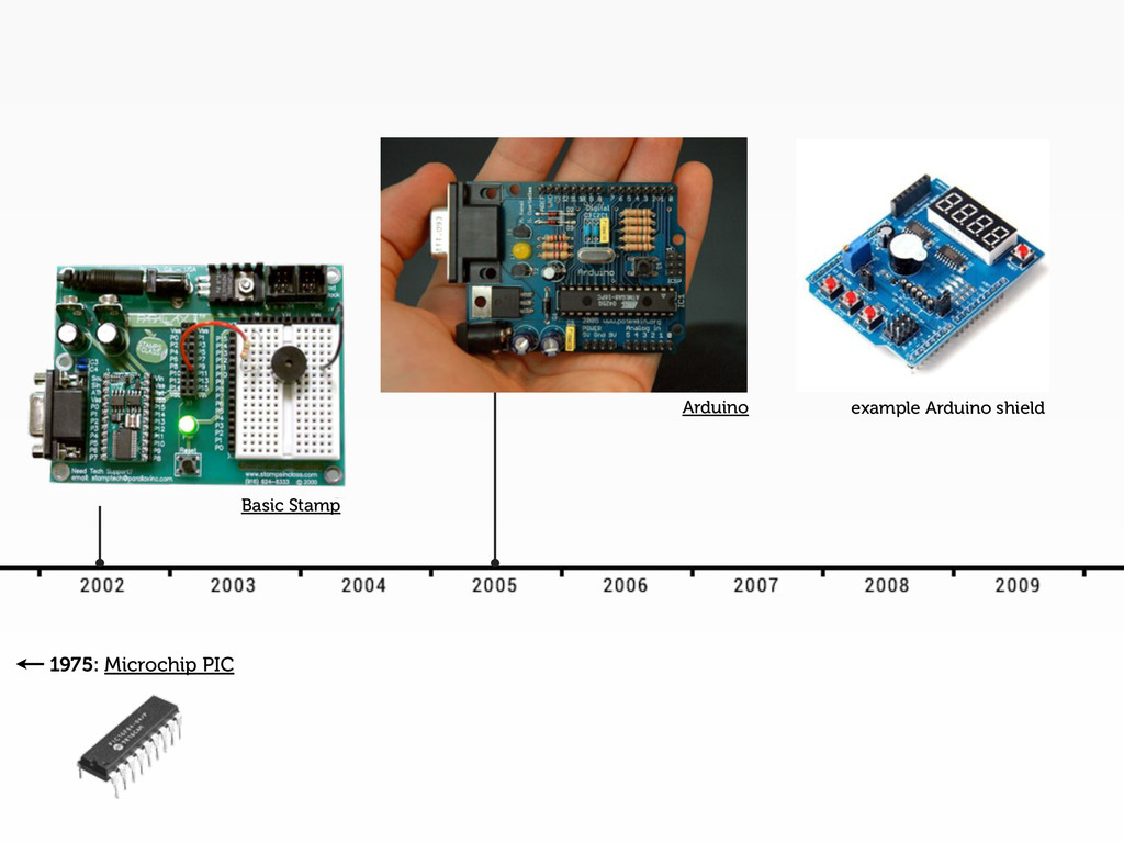 Basic Stamp 1975: Microchip PIC example Arduino...