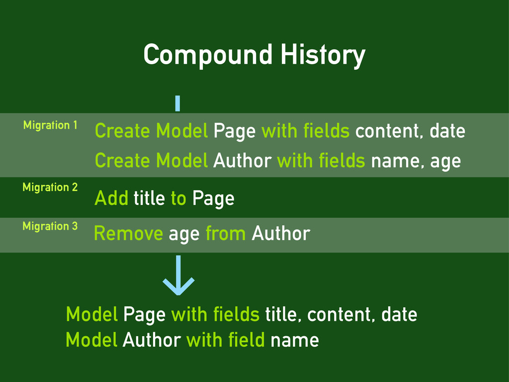 Compound History Create Model Page with fields ...