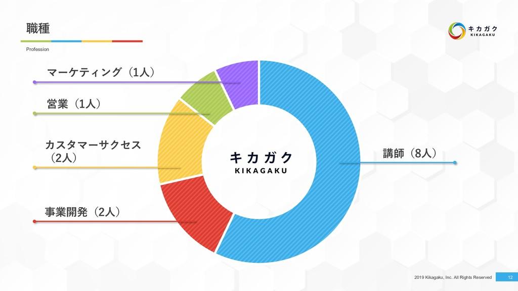 2019 Kikagaku, Inc. All Rights Reserved 12 Prof...