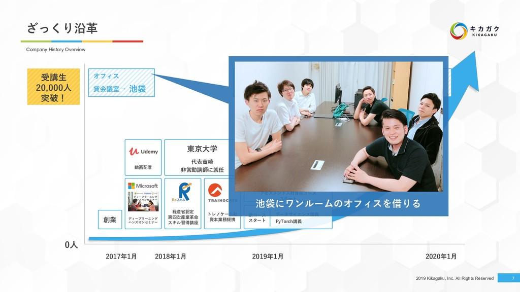 2019 Kikagaku, Inc. All Rights Reserved 7 7 Com...