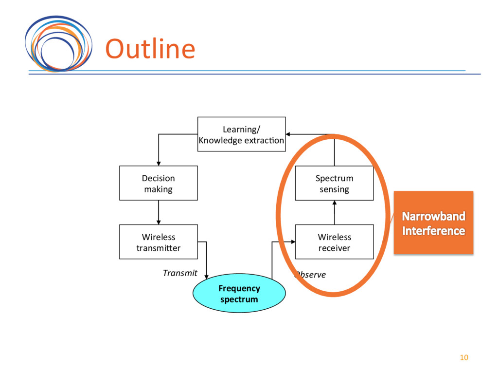 Outline( 10( Learning/( Knowledge(extrac7on( Sp...