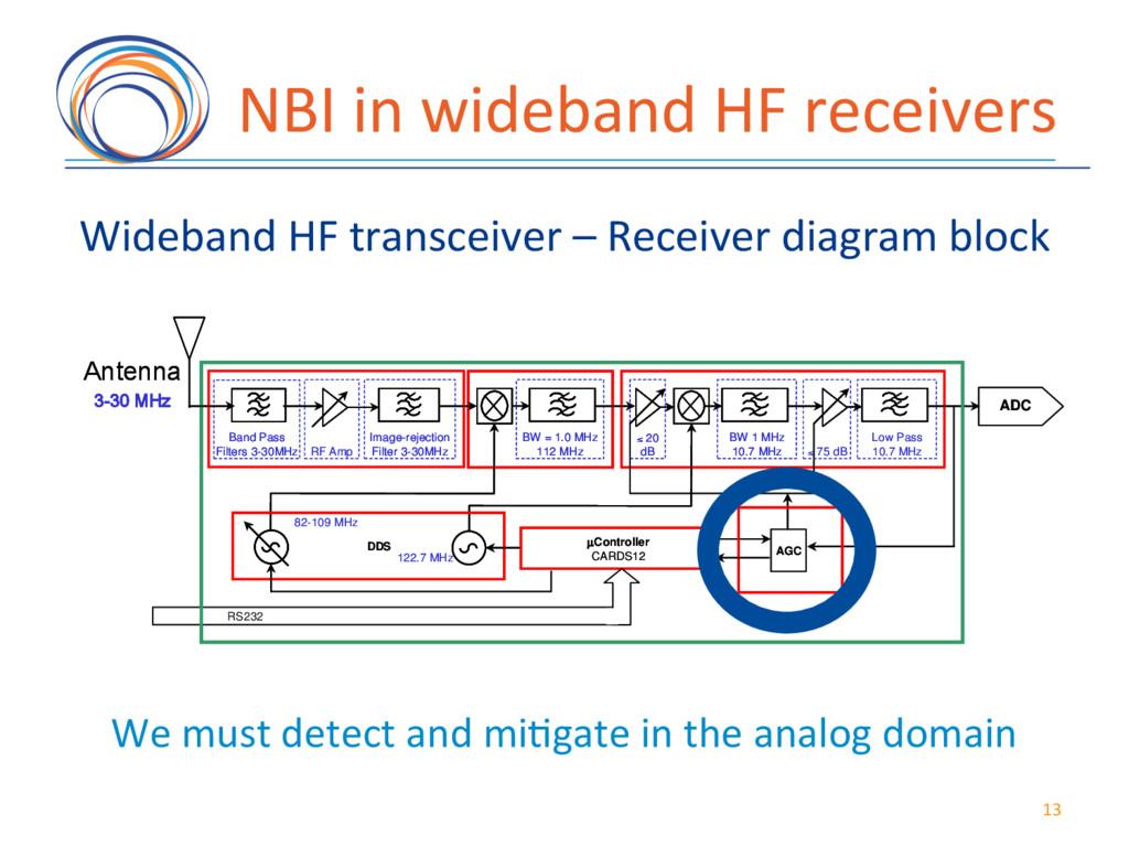 NBI(in(wideband(HF(receivers( Wideband(HF(trans...
