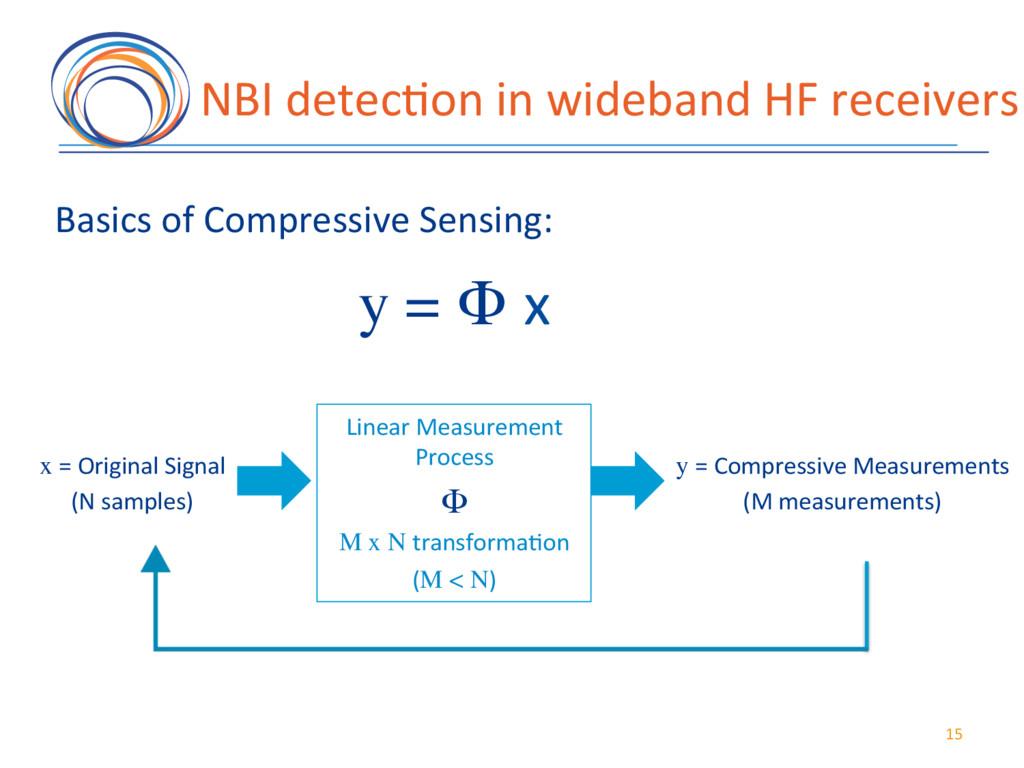 15( NBI(detec7on(in(wideband(HF(receivers( Line...