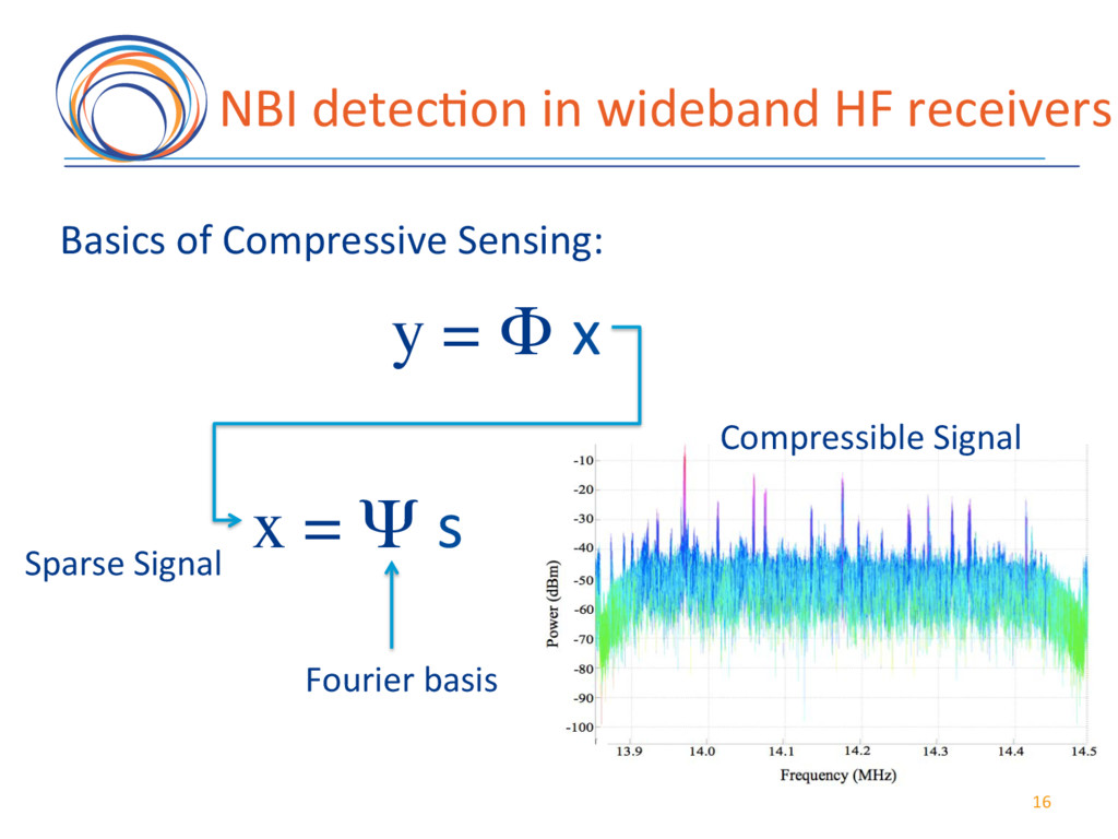 16( NBI(detec7on(in(wideband(HF(receivers( y = ...