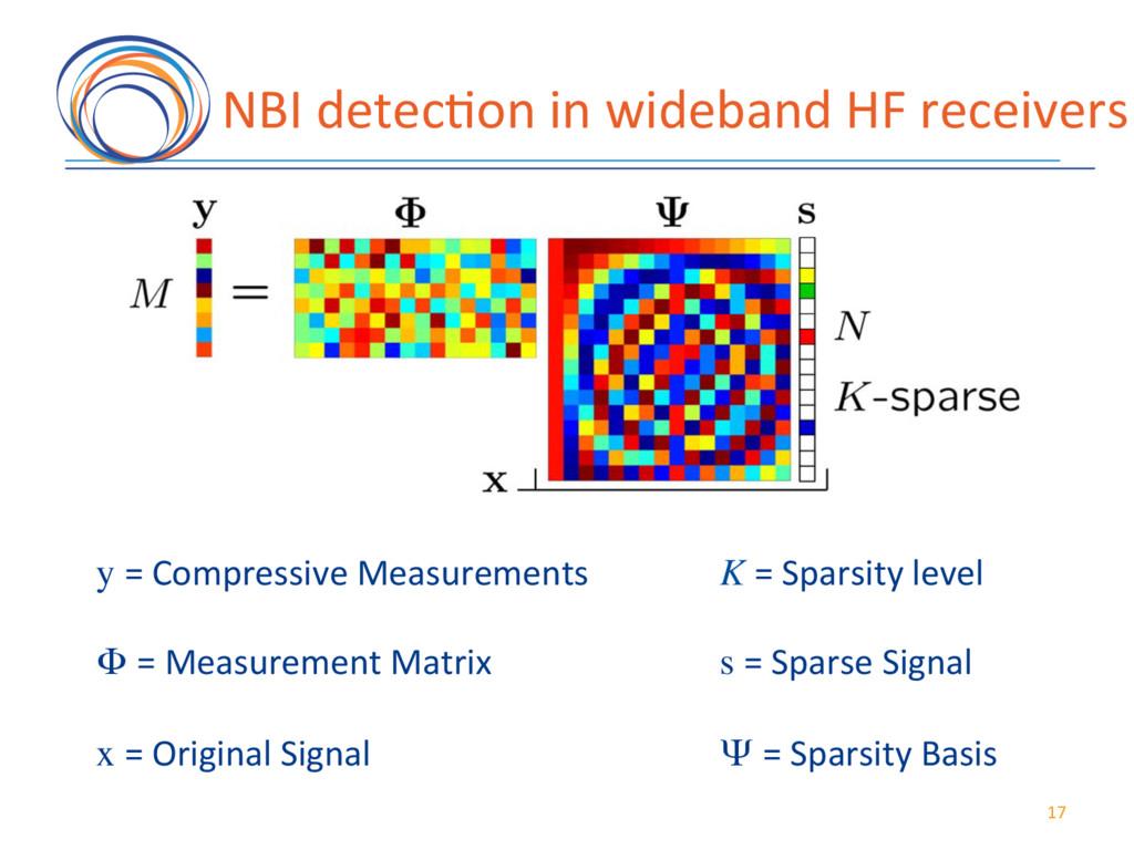 17( NBI(detec7on(in(wideband(HF(receivers( y =(...