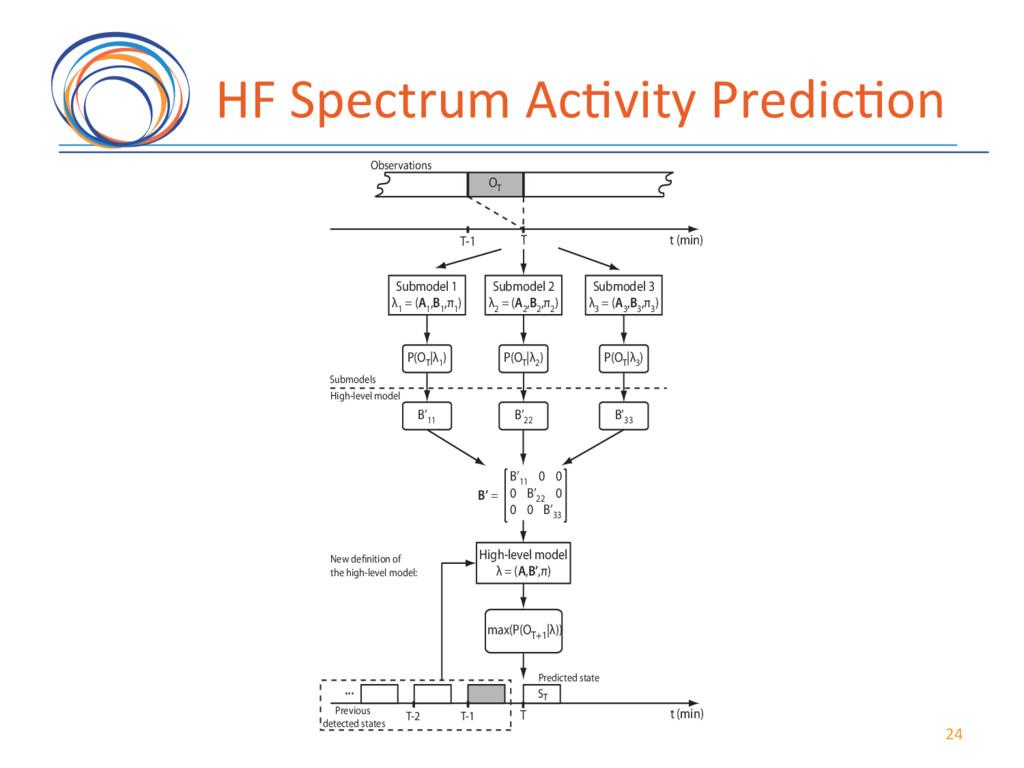 HF(Spectrum(Ac7vity(Predic7on( Submodel 1 λ 1 =...