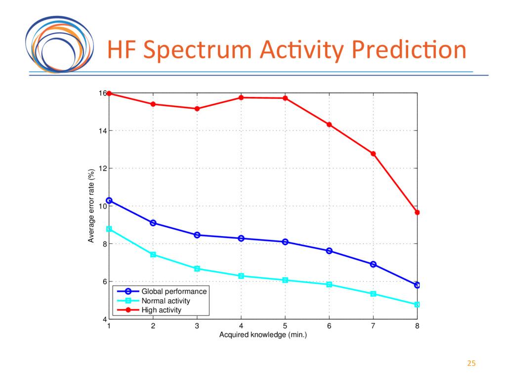 HF(Spectrum(Ac7vity(Predic7on( 1 2 3 4 5 6 7 8 ...