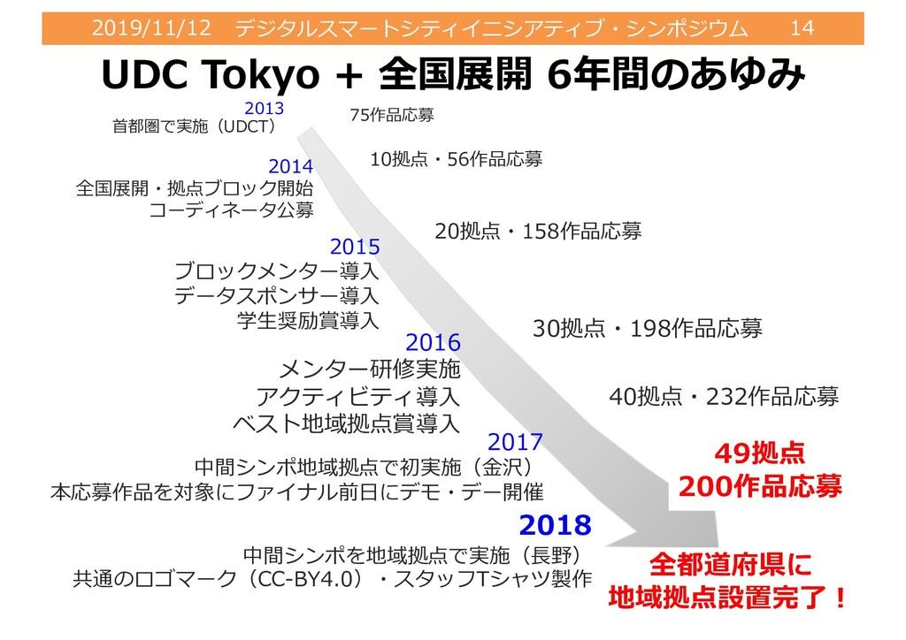 2019/11/12 デジタルスマートシティイニシアティブ・シンポジウム 14 UDC Tok...