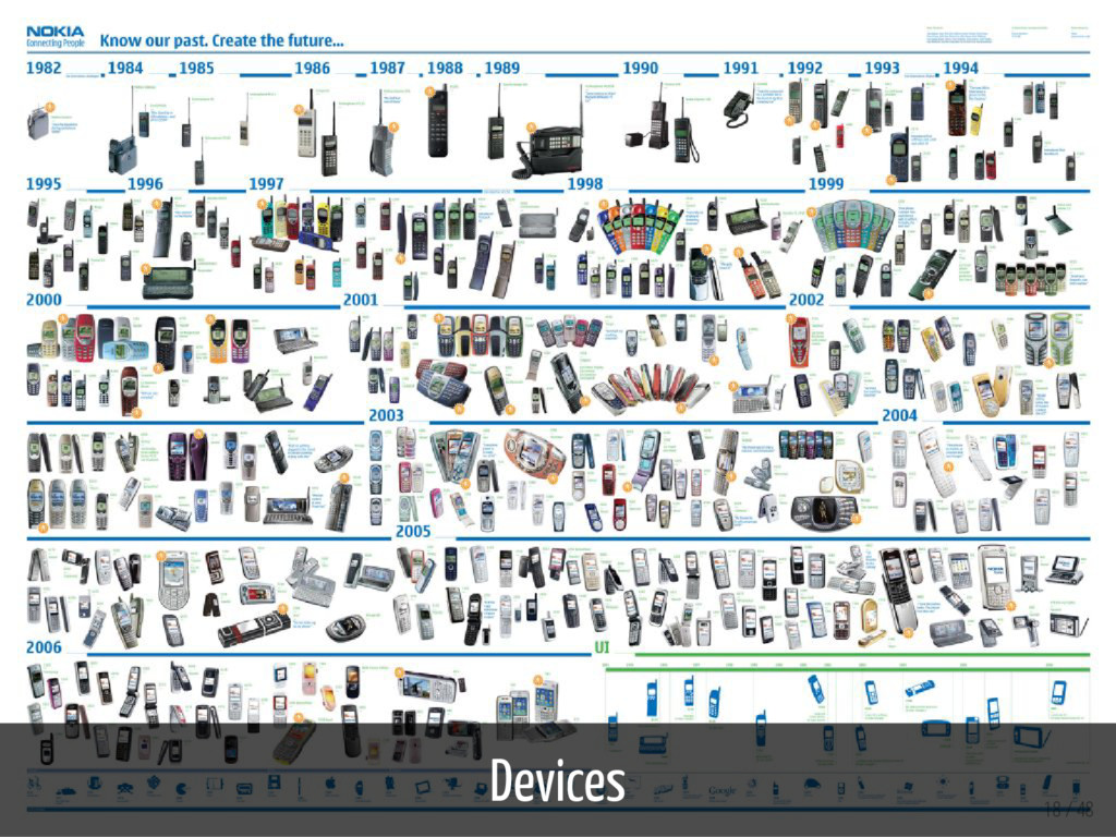 Devices 18 / 48