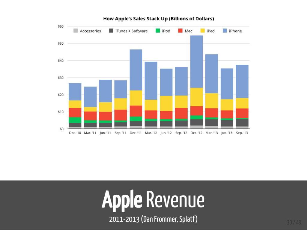 Apple Revenue 2011-2013 (Dan Frommer, Splatf) 3...