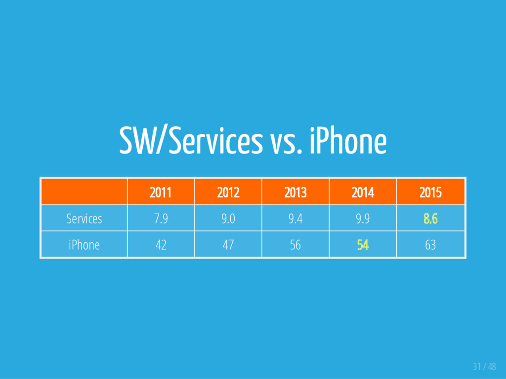SW/Services vs. iPhone 2011 2012 2013 2014 2015...