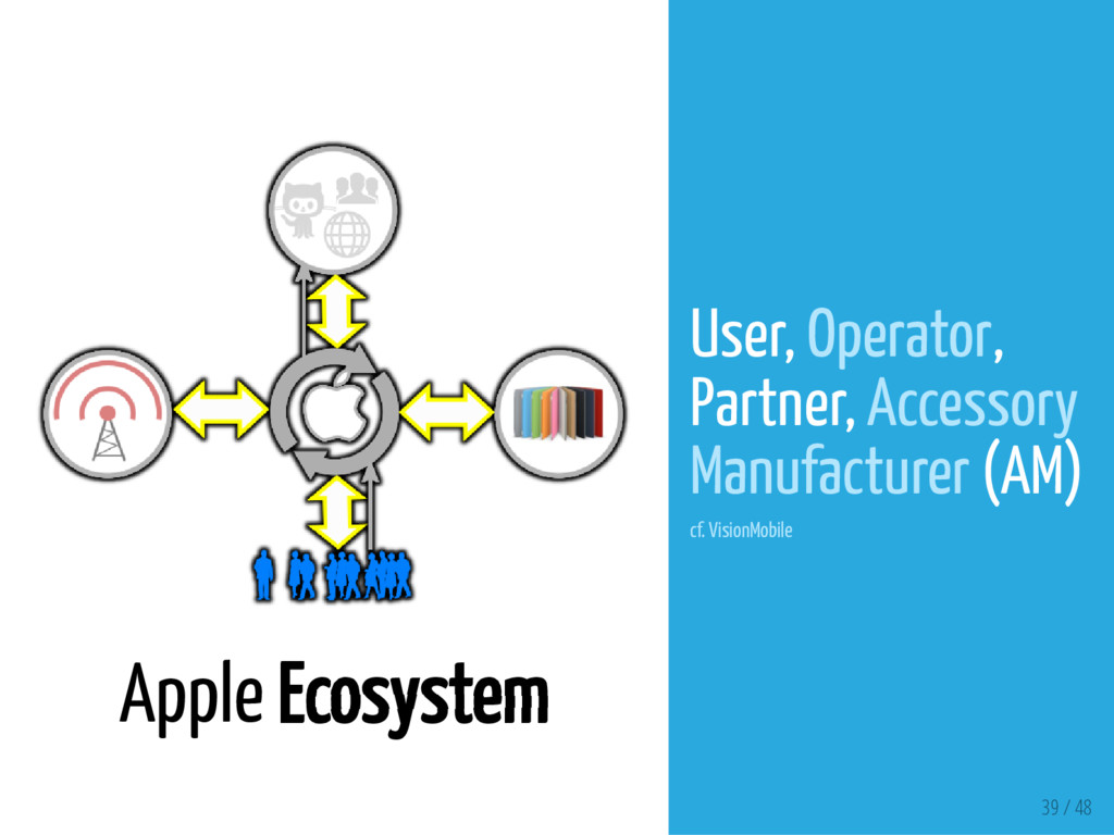 39 / 48 Apple Ecosystem User, Operator, Partner...